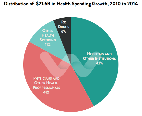 Chart Distribution of Health Spending Increase in Canada
